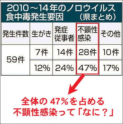 ノロウイルス不顕性感染 札幌 外食ビジネス専門家 有限会社ファインド 太田耕平