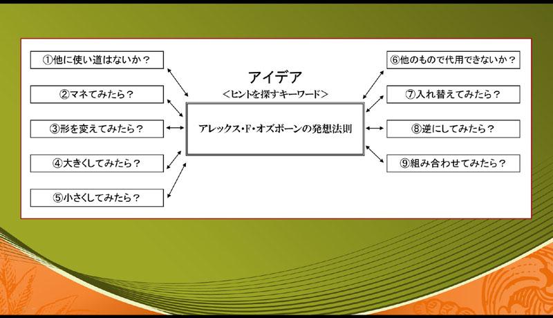 オズボーン 発想 法則 札幌 外食ビジネス専門家 有限会社ファインド 太田耕平