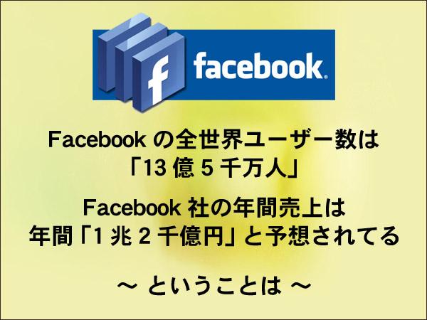 Facebook社の広告収入 札幌 外食ビジネス専門家 有限会社ファインド 太田耕平