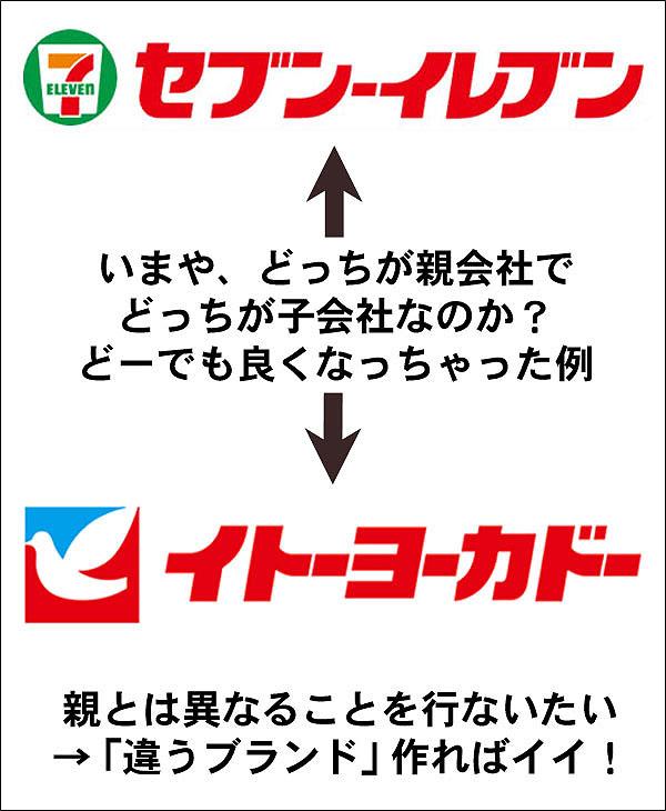 セカンドブランドという考え方 札幌 外食ビジネス専門家 有限会社ファインド 太田耕平