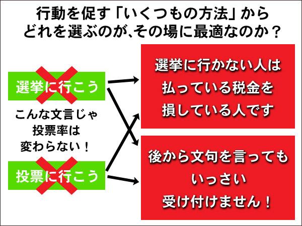 行動を促すいくつもの方法 2015統一地方選挙 フードビジネス専門家 ファインド 札幌 太田耕平