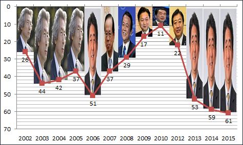 首相が変わると 報道の自由度も変わる 札幌 外食ビジネス専門家 有限会社ファインド 太田耕平