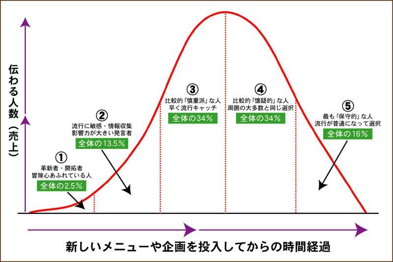 バズマーケティング フードビジネス 専門家 研究所 ファインド 札幌 太田耕平