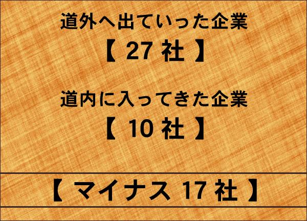 マイナス17社 北海道 企業の本社機能転出 フードビジネス 専門家 研究所 ファインド 札幌 太田耕平
