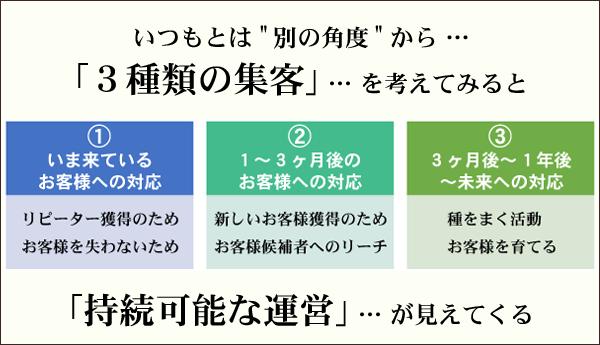 別の角度から3種類の集客 フードビジネス 専門家 研究所 ファインド 札幌 太田耕平