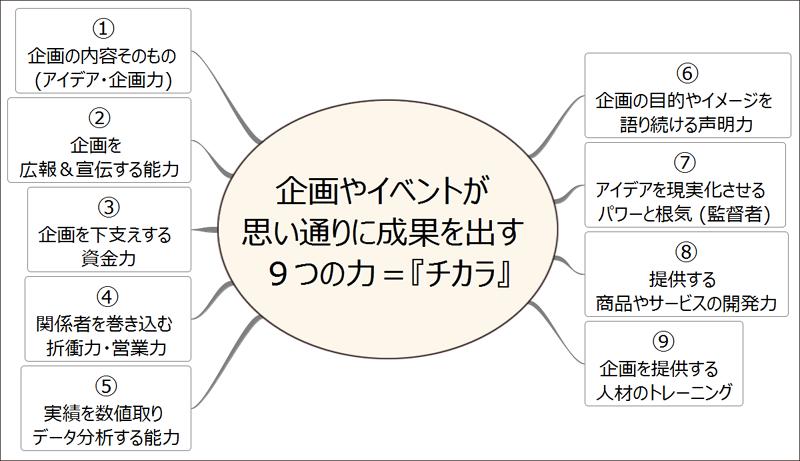 企画やイベントが フードビジネス 専門家 研究所 ファインド 札幌 太田耕平