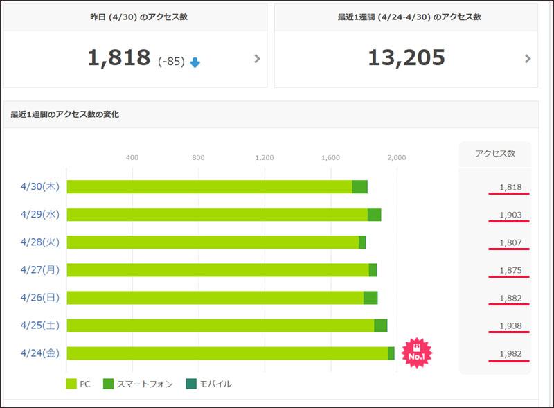 アメブロアクセス 増えれば増えるほど フードビジネス 専門家 研究所 ファインド 札幌 太田耕平