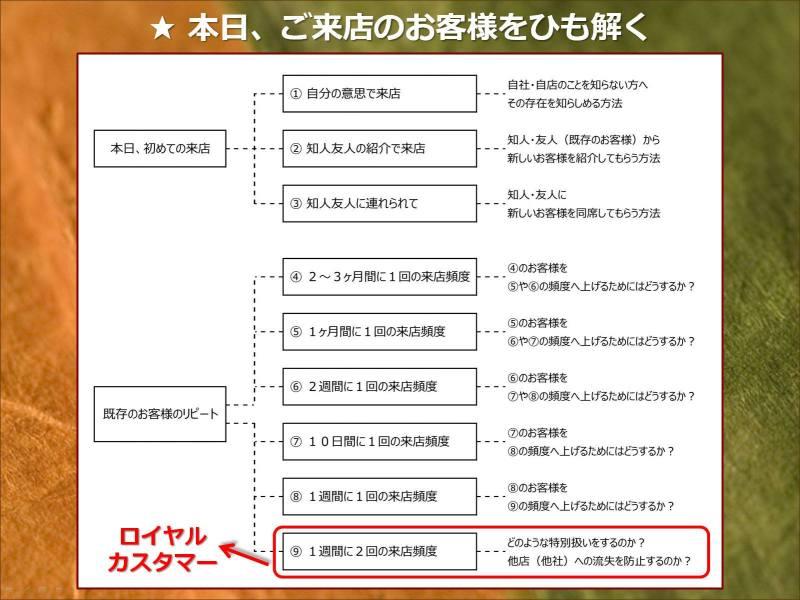 ロイヤルカスタマー フードビジネス 専門家 研究所 ファインド 札幌 太田耕平