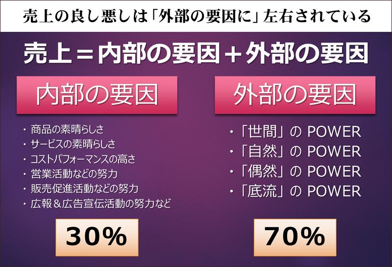 売上の良し悪しは外部の要因に左右されている フードビジネス 専門家 研究所 ファインド 札幌 太田耕平