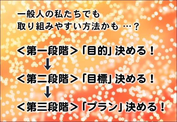 目的目標プラン フードビジネス 専門家 研究所 ファインド 札幌 太田耕平