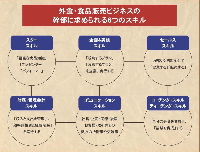 フードビジネス 専門家 研究所 ファインド 札幌 太田耕平