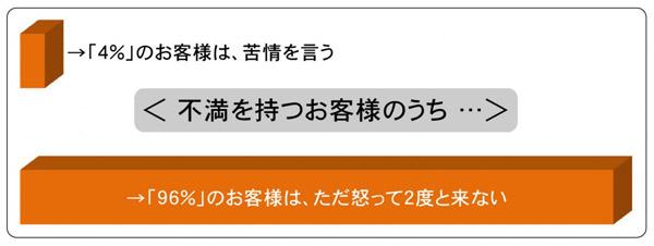 苦情を表わす人は4パーセント フードビジネス 専門家 研究所 ファインド 札幌 太田耕平