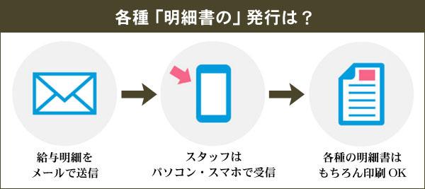 給与計算システム 給与自動計算 2016最新型 フードビジネス 専門家 研究所 ファインド 札幌 太田耕平