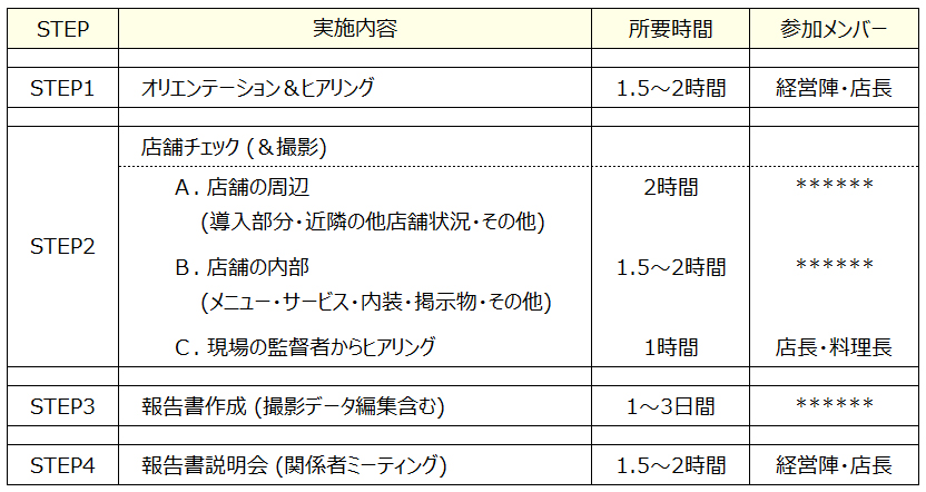 QC PDCA 1 フードビジネス 専門家 研究所 ファインド 札幌 太田耕平