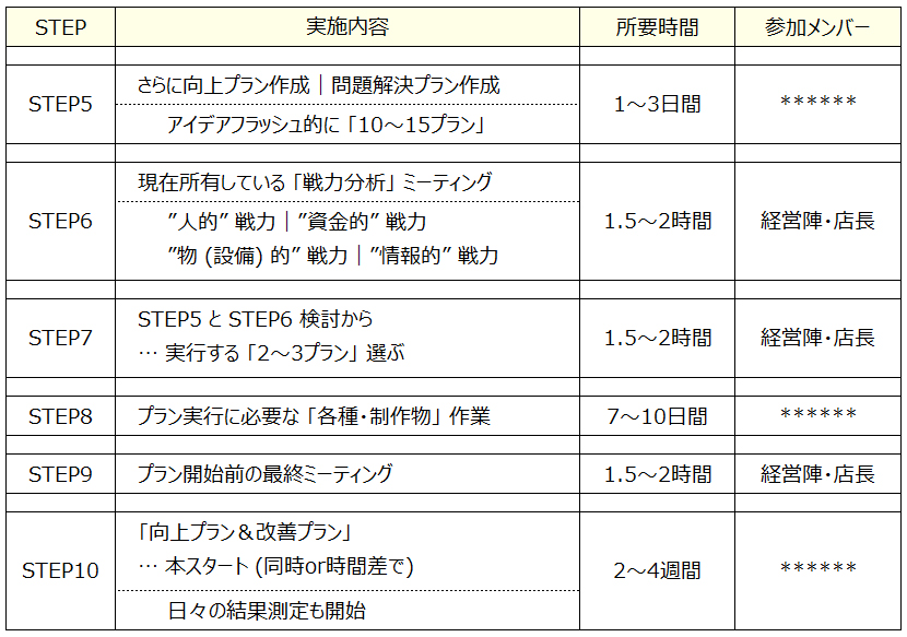 QC PDCA 2 フードビジネス 専門家 研究所 ファインド 札幌 太田耕平