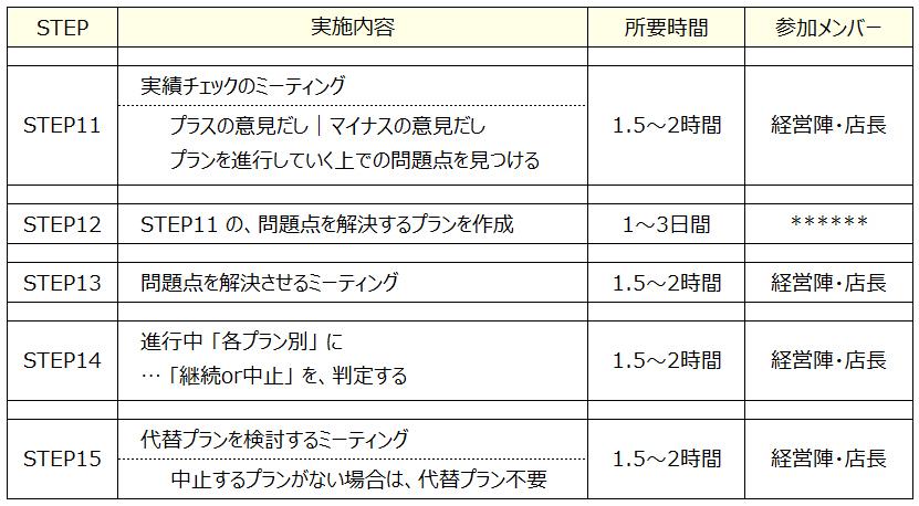 QC PDCA 3 フードビジネス 専門家 研究所 ファインド 札幌 太田耕平