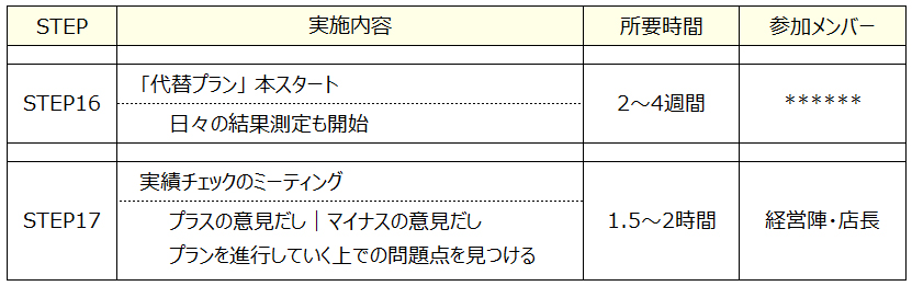 QC PDCA 4 フードビジネス 専門家 研究所 ファインド 札幌 太田耕平