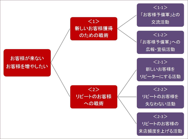 フードビジネス 専門家 研究所 ファインド 札幌 太田耕平 ブログ 口コミ クチコミ